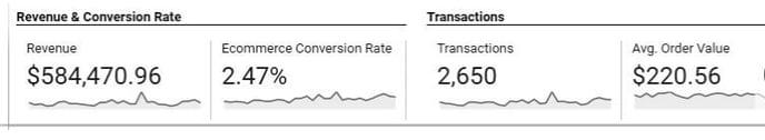 convertion rate analytics